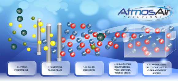 Post image for The 'Atmos' Air Purifying System